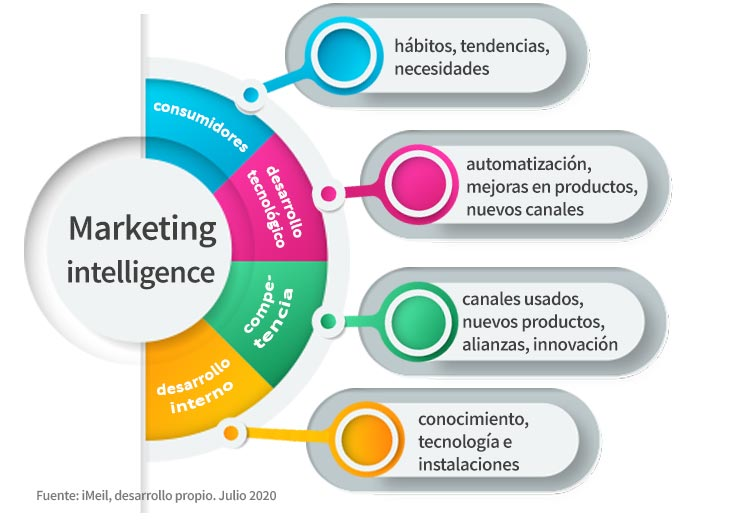Marketing Intelligence - Áreas de cobertura